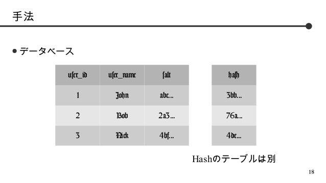手法 ●  データベース user_id  user_name  salt  hash  1  John  abc...  3bb...  2  Bob  2a3...  76a...  3  Nick  4bf...  4de...     ...