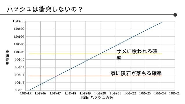ハッシュは衝突しないの? 1.0E+00 1.0E-02 1.0E-04  衝突確率  1.0E-06  サメに喰われる確 率  1.0E-08 1.0E-10 1.0E-12  家に隕石が落ちる確率  1.0E-14 1.0E-16 1.0E...