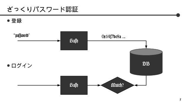 """ざっくりパスワード認証 ●  登録 """"password""""  ●  Hash  0x14f7de8a ...  DB  ログイン  Hash  Match? 5"""
