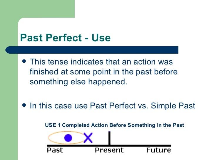 Http Www Slideshare Net Coordinaciondeingles Past Perfect