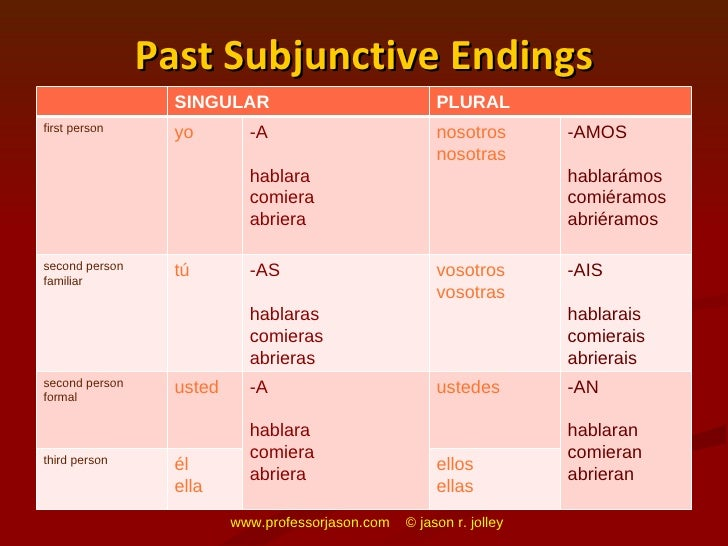 imperfect or past subjunctive in spanish