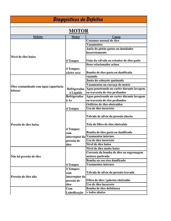 Diagnósticos de Defeitos                                            MOTOR                 Defeito                      Mot...