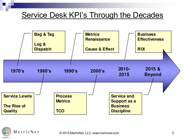 Past And Present 25 Years Of Service Desk Kpis