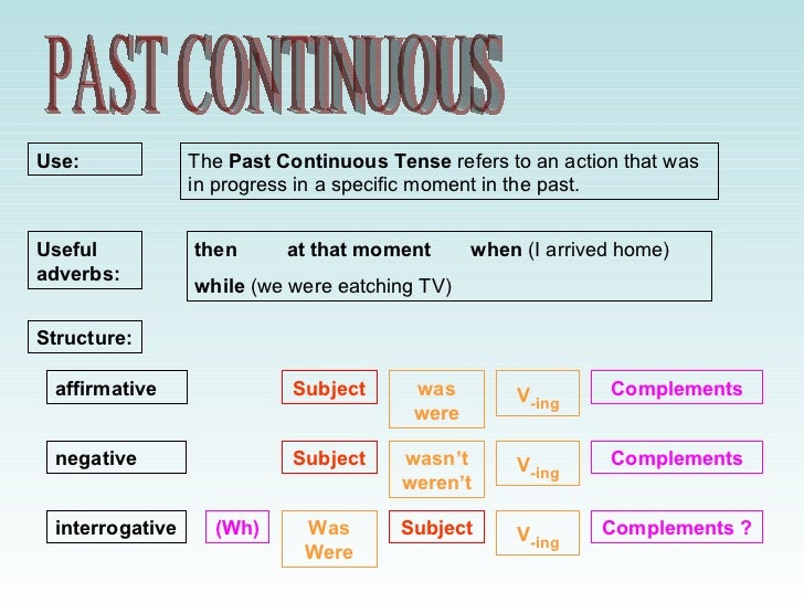 Use:             The Past Continuous Tense refers to an action that was                 in progress in a specific moment i...