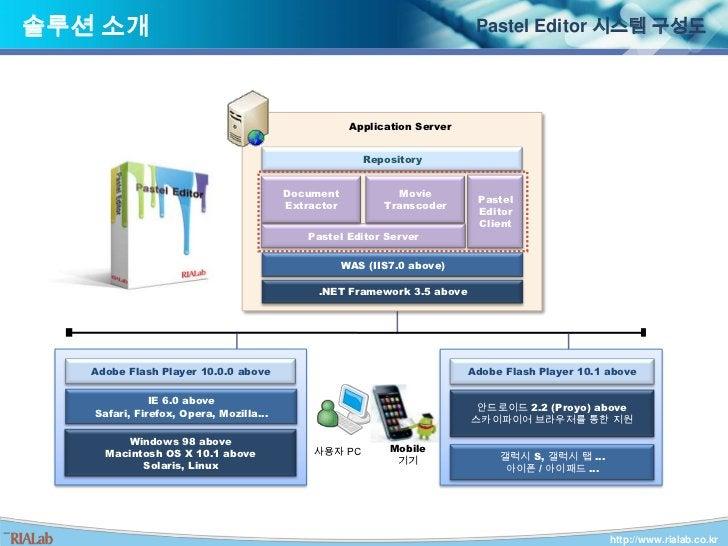 GS Caltex KMS 에디터/NSN Korea 포트폴리오 저작도구