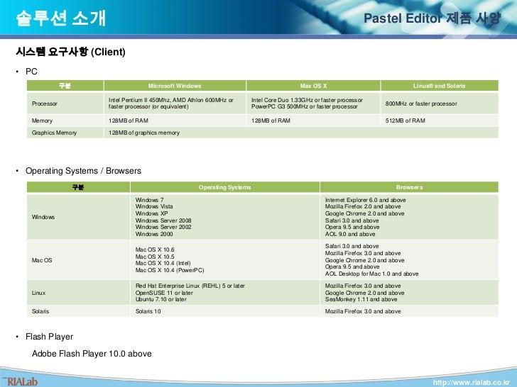청주대 모바일 캠퍼스</li></li></ul><li>회사 소개<br />솔루션<br />Pastel Framework for .Net<br /><ul><li>활용범위</li></ul>홈페이지, 웹 기반 업무 시스템, ...