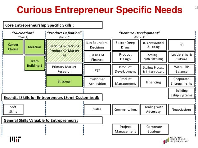 Curious Entrepreneur Specific Needs 19 Defining & Refining Product  Market Fit Ideation Team Building 1 Career Choice Sof...