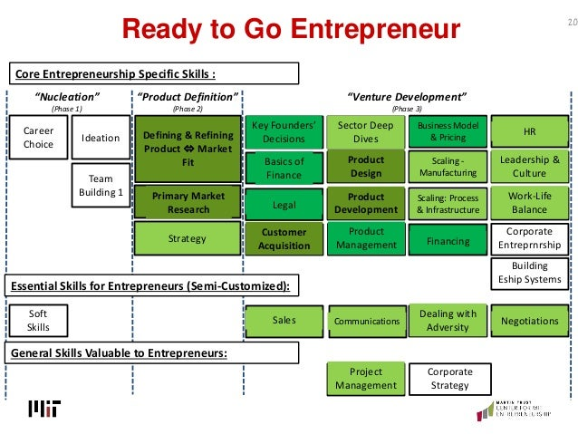 Ready to Go Entrepreneur 20 Defining & Refining Product  Market Fit Ideation Team Building 1 Career Choice Soft Skills Pr...