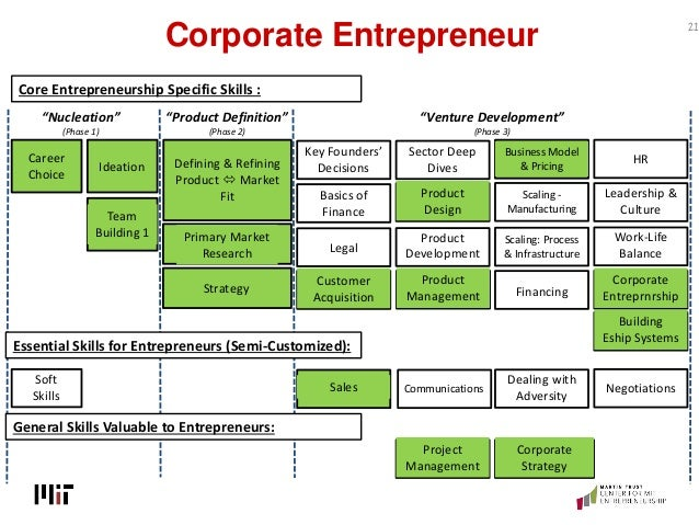 Corporate Entrepreneur 21 Defining & Refining Product  Market Fit Ideation Team Building 1 Career Choice Soft Skills Prim...