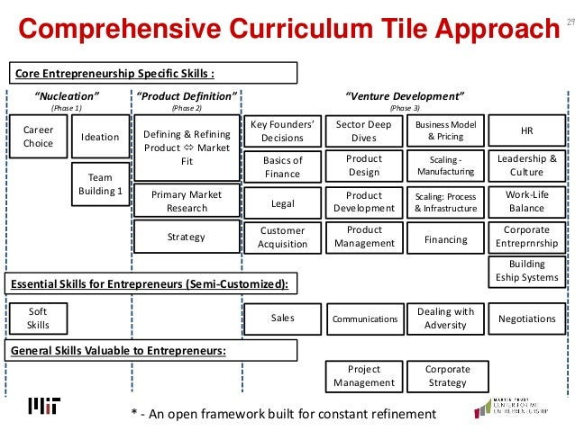 Comprehensive Curriculum Tile Approach 29 Defining & Refining Product  Market Fit Ideation Team Building 1 Career Choice ...