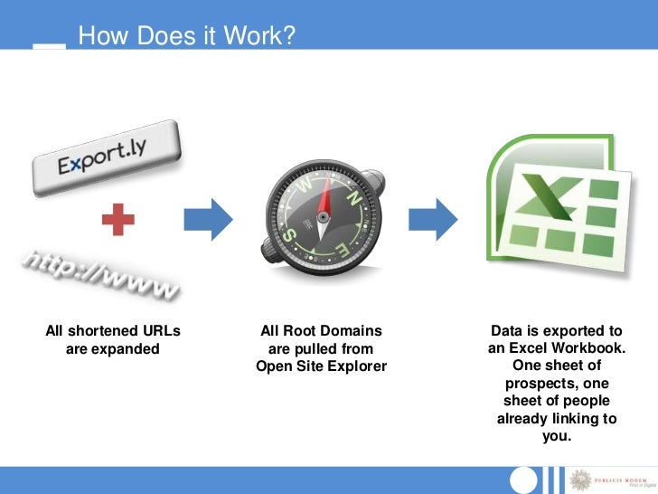 How Does it Work?All shortened URLs   All Root Domains     Data is exported to    are expanded      are pulled from     an...