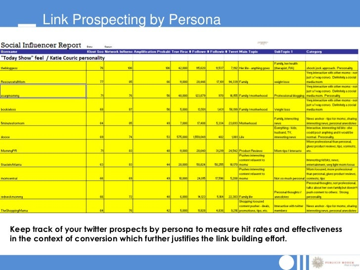 Link Prospecting by PersonaKeep track of your twitter prospects by persona to measure hit rates and effectivenessin the co...