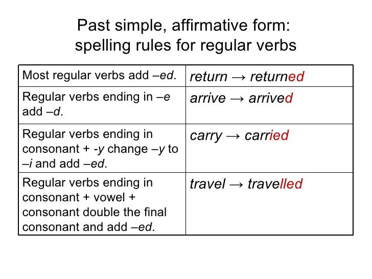 list of verbs past sipmle and past perfect pdf