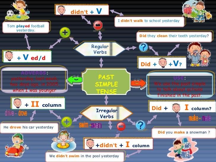 PAST SIMPLE TENSE Regular Verbs Irregular Verbs +  V   ed / d + didn ' t   +  V Did  +  + V ? +  II   column Did  +  +  I ...