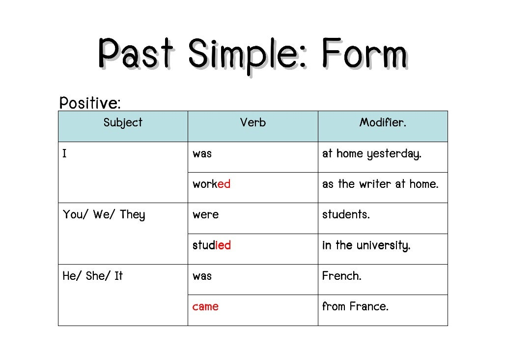 past simple Past simple of to be an exercise by isabel perez for students in eso decide the correct form of the verb to be in past simple.
