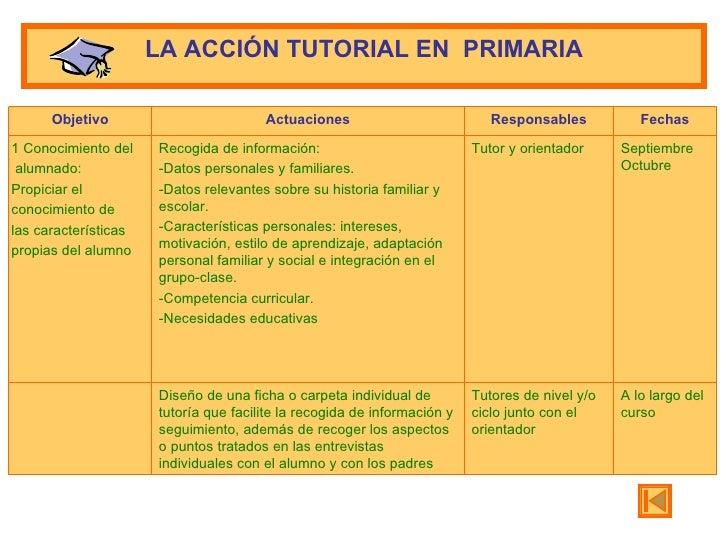 LA  A CCIÓN TUTORIAL  EN  P RIMARIA A lo largo del curso Tutores de nivel y/o ciclo junto con el orientador Diseño de una ...