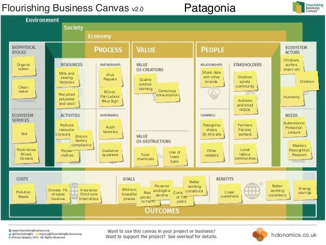 holonomics.co.uk Flourishing Business Canvas v2.0 Wild and beautiful places Best products no harm Reverse ecological decli...
