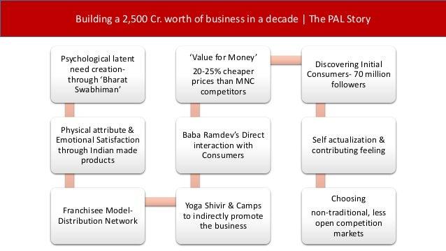Patanjali Ayurved | UAE Market
