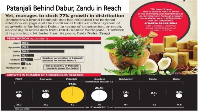 Patanjali Behind Dabur, Zandu in Reach