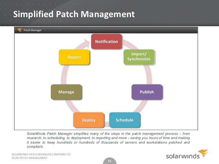 Sccm 2012 patch management flow chart luxury mail flow and the.