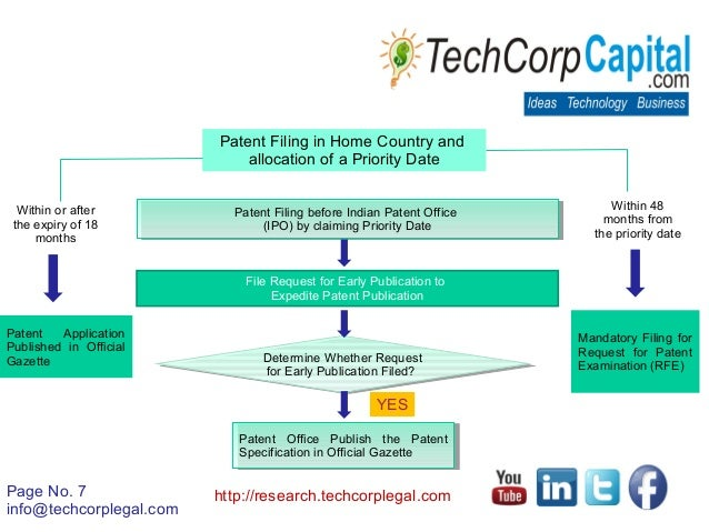 Patent Filing Procedures in India   Patent Protection & Registration …