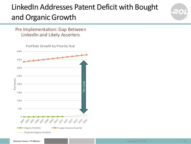 Business Sense • IP Matters LinkedIn Addresses Patent Deficit with Bought and Organic Growth Pre Implementation: Gap Betwe...