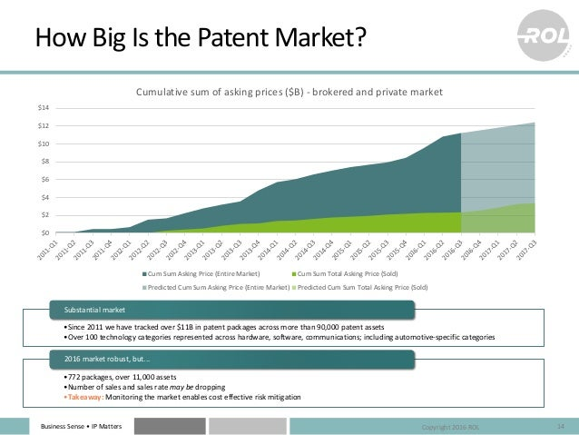 Business Sense • IP Matters How Big Is the Patent Market? 14 •Since 2011 we have tracked over $11B in patent packages acro...