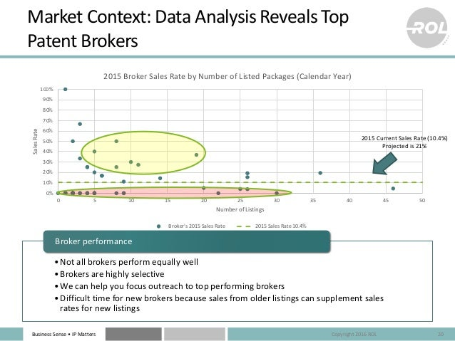Business Sense • IP Matters Market Context: Data Analysis Reveals Top Patent Brokers 20 •Not all brokers perform equally w...