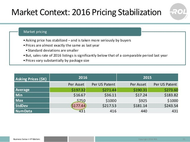 Business Sense • IP Matters Market Context: 2016 Pricing Stabilization 21 Asking Prices ($K) 2016 2015 Per Asset Per US Pa...