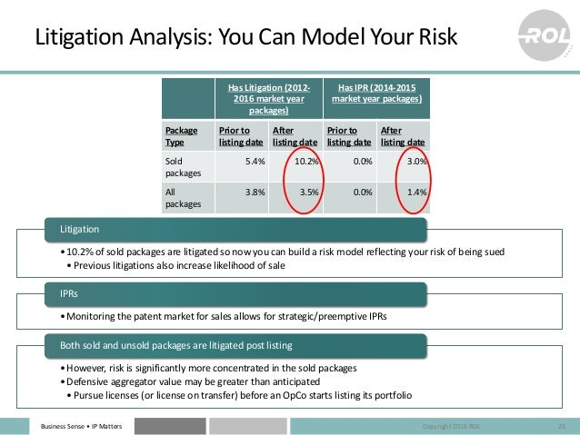 Business Sense • IP Matters Litigation Analysis: You Can Model Your Risk Has Litigation (2012- 2016 market year packages) ...