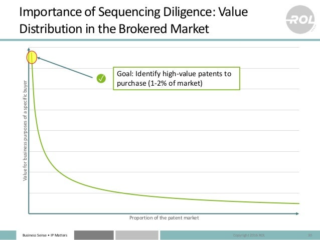 Business Sense • IP Matters Valueforbusinesspurposesofaspecificbuyer Proportion of the patent market Importance of Sequenc...