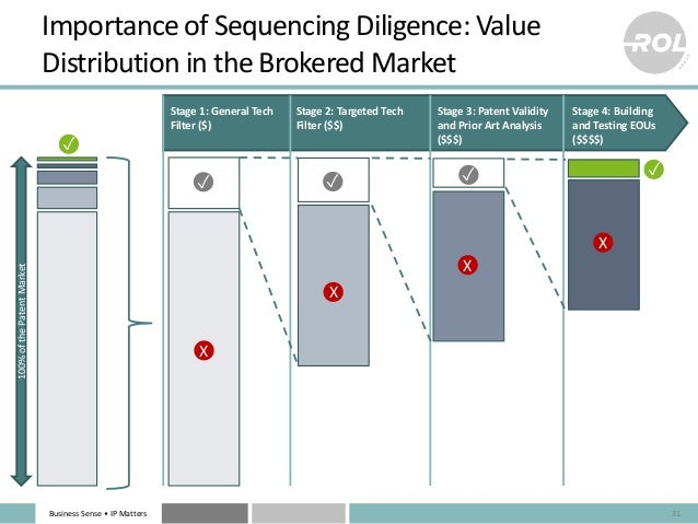 Business Sense • IP Matters Importance of Sequencing Diligence: Value Distribution in the Brokered Market 31 Stage 1: Gene...
