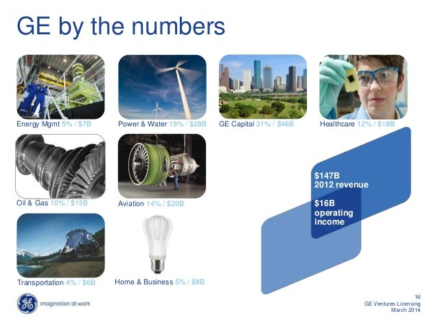 GE by the numbers Energy Mgmt 5% / $7B Healthcare 12% / $18B Aviation 14% / $20BOil & Gas 10% / $15B GE Capital 31% / $46B...