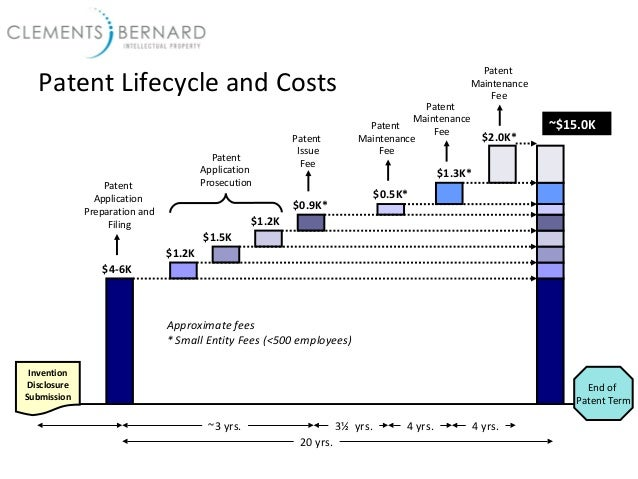 Patents 101 and Patent Prosecution Overview and Costs