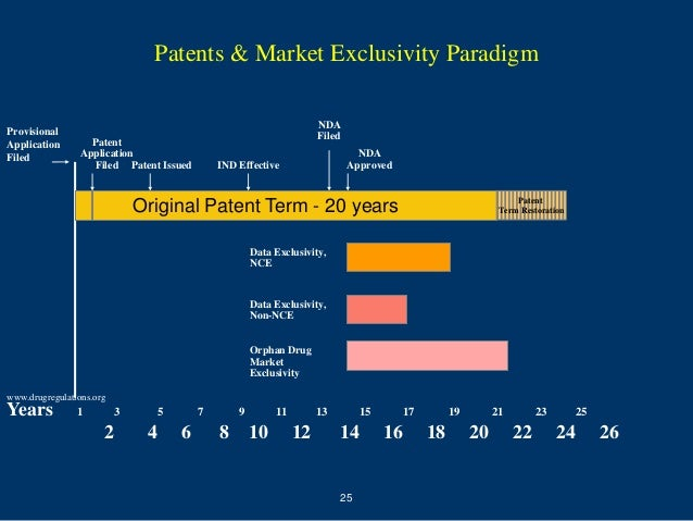 Patents & Market Exclusivity Paradigm                                                                      NDAProvisional ...
