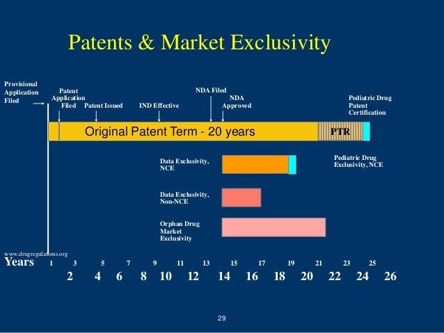 Patents & Market ExclusivityProvisionalApplication        Patent                                          NDA FiledFiled  ...
