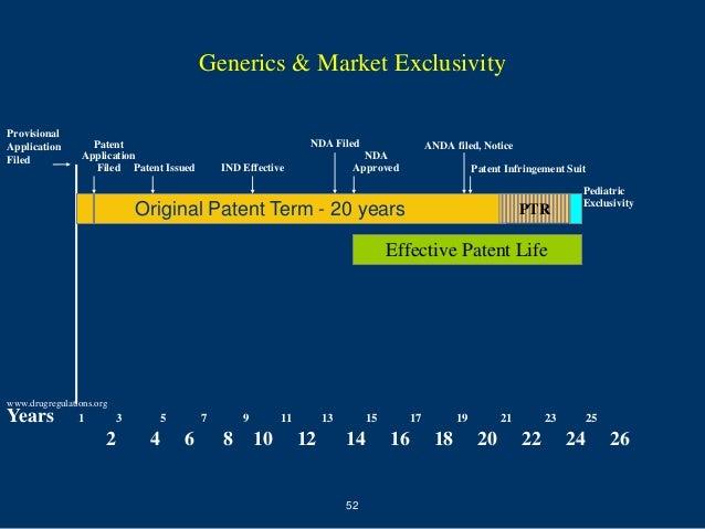 Generics & Market ExclusivityProvisionalApplication        Patent                                        NDA Filed        ...
