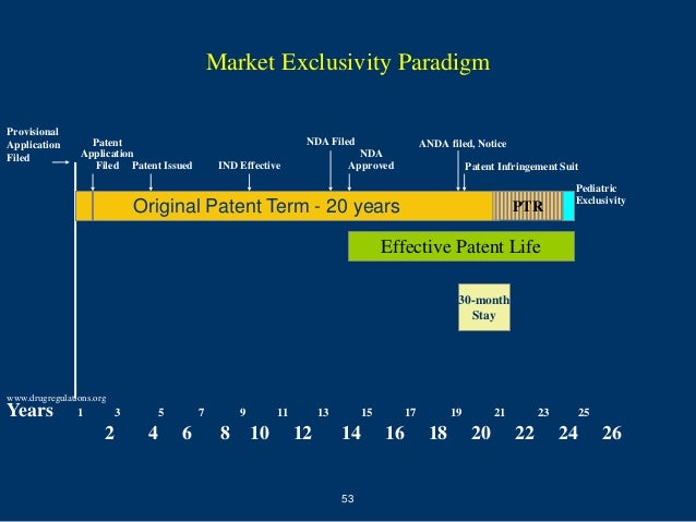 Market Exclusivity ParadigmProvisionalApplication        Patent                                         NDA Filed         ...