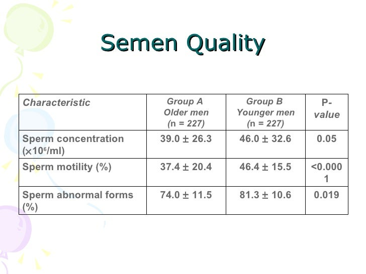 Men age 50 and sperm mobility