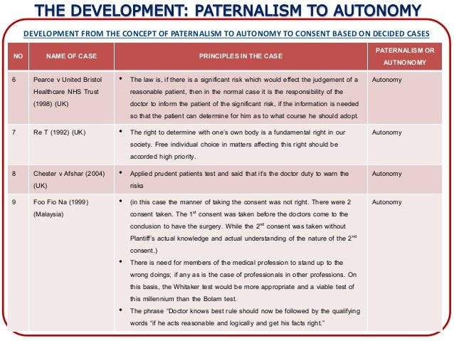 autonomy vs paternalism essay 1 paternalism 1 paternalism vs autonomy: plausibly, people should not be free to do whatever they want for, there are many things that people might want to do that will harm.