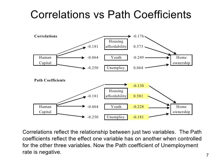 Path analysis dependent variable is homeownership rate 7 correlations vs path coefficients ccuart Images