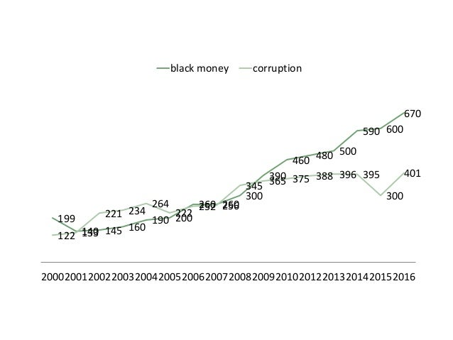 essay on corruption and black money in india Black money refers to money that is not fully or legitimately the property of the 'owner' a government white paper on black money in india suggests two possible sources of black money in india the first includes activities not permitted by the law, such as crime, drug trade, terrorism and corruption, all of which are illegal in india and.