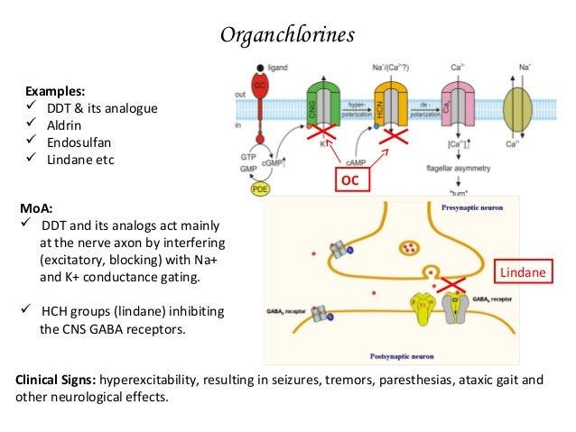 Pathology Amp Pathogenesis Of Different Toxins Poisons