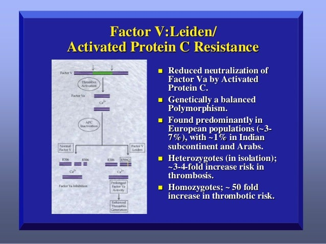 Factor V:Leiden/ Activated Protein C Resistance          Reduced neutralization of Factor Va by Activated Protein C. ...