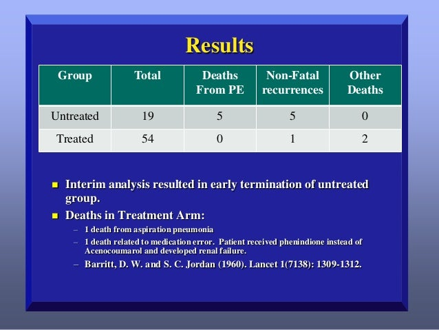 Results Group  Total  Deaths From PE  Non-Fatal recurrences  Other Deaths  Untreated  19  5  5  0  Treated  54  0  1  2  ...