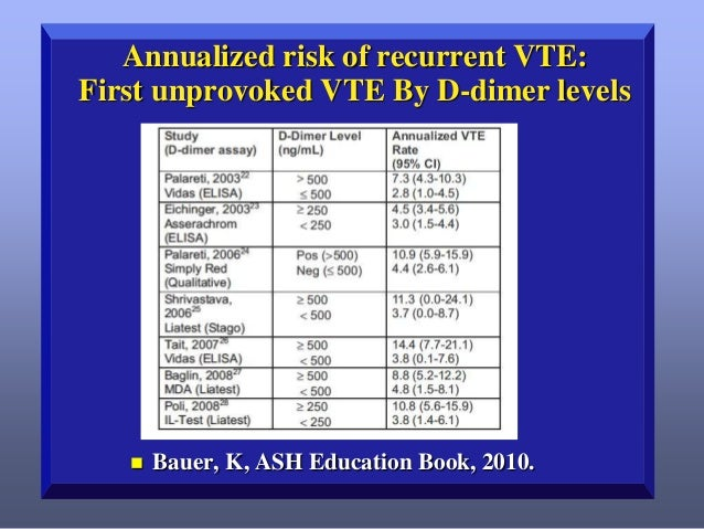 Annualized risk of recurrent VTE: First unprovoked VTE By D-dimer levels    Bauer, K, ASH Education Book, 2010.