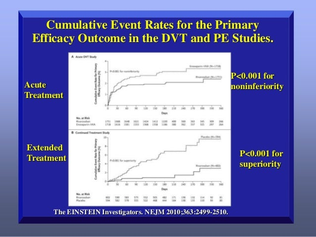 Cumulative Event Rates for the Primary Efficacy Outcome in the DVT and PE Studies.  Acute Treatment  Extended Treatment  T...