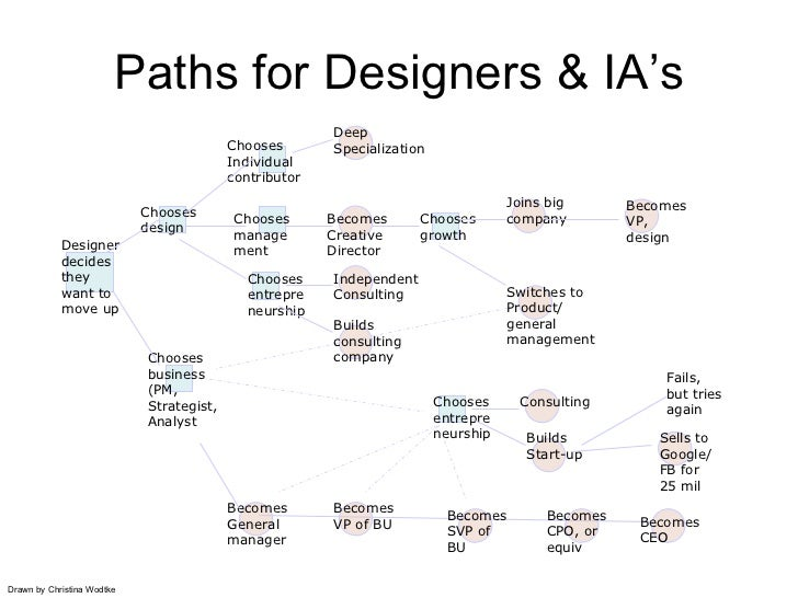 Paths for Designers & IA's                                                        Deep                                    ...