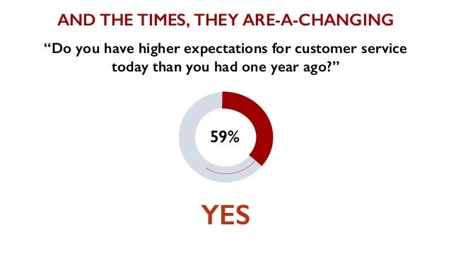 """YES """"Do you have higher expectations for customer service today than you had one year ago?"""" 59% AND THE TIMES, THEY ARE-A-..."""