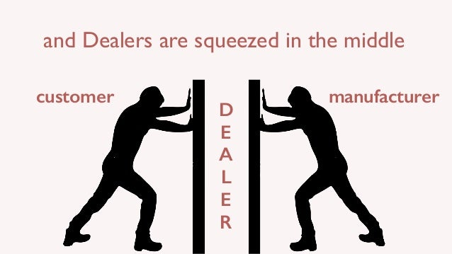customer manufacturer D E A L E R and Dealers are squeezed in the middle